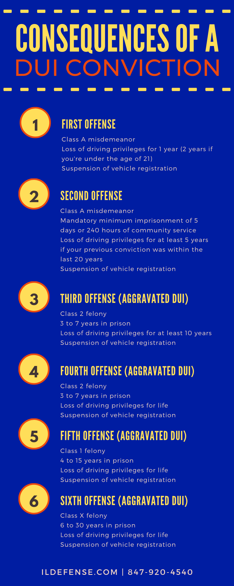 Consequences of a DUI Conviction in Illinois - What Happens After a DUI Arrest